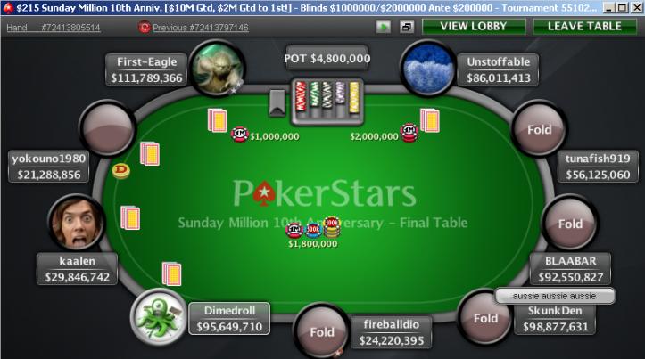 $10 Million GTD Sunday Million Final Table