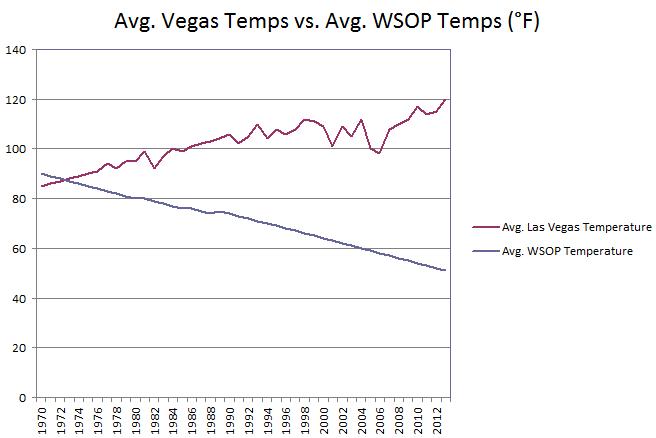 Avg. Vegas Temps vs. Avg. WSOP Temps