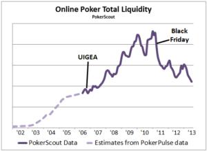 online poker liquidity