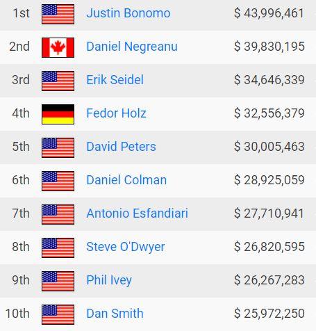 all time poker money list