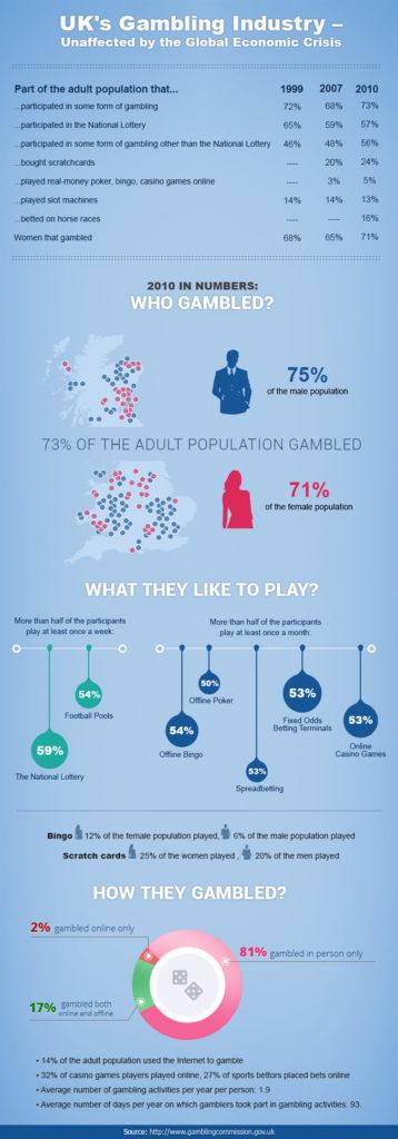 Britain's gambling market infographic