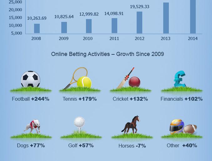 online gambling UK stats