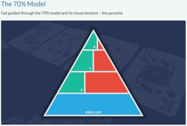 The 70% pyramid SplitSuit