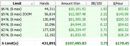Stas Tishkevich 2012 online poker results