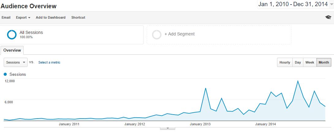 5 year poker blog traffic