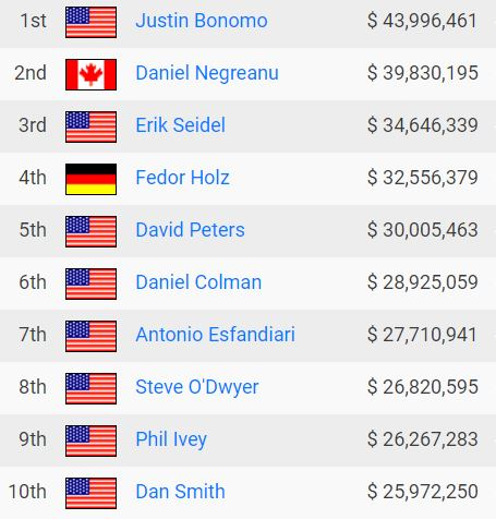 all time poker money list