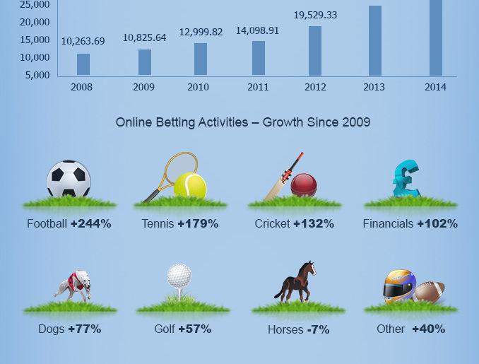 online gambling UK stats