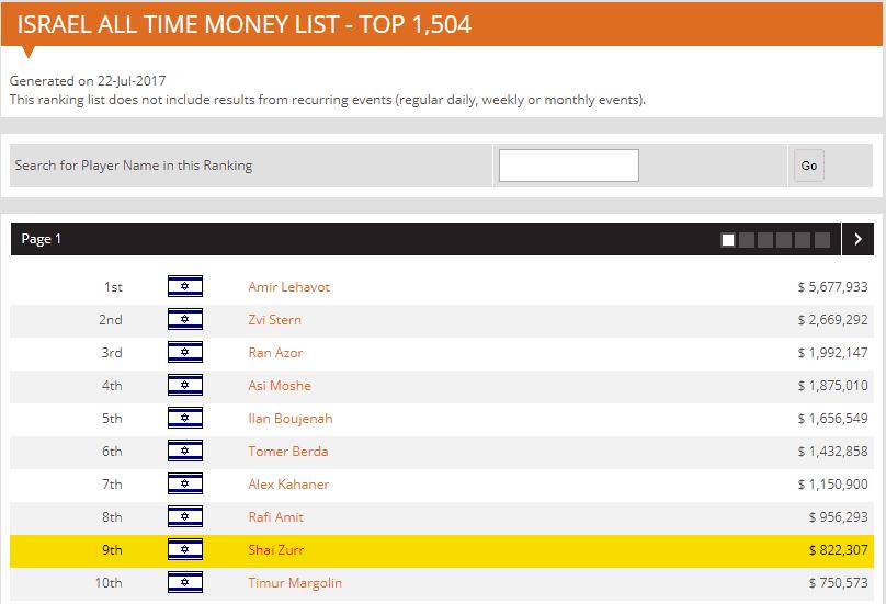 Shai Zurr top 10