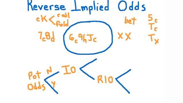 reverse implied odds