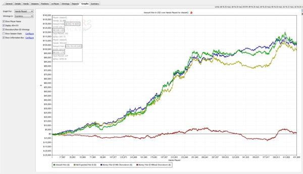 Stas Tishkevich 2012 online poker graph