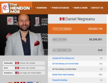 Daniel Negreanu most popular Hendon Mob