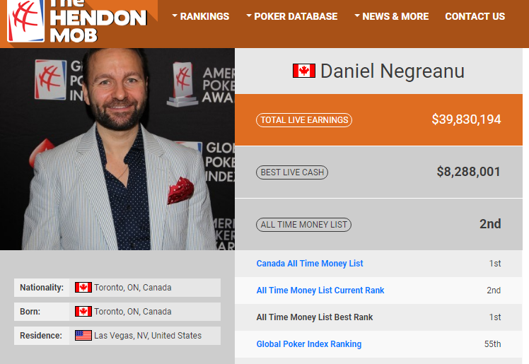 Daniel Negreanu most popular Hendon Mob