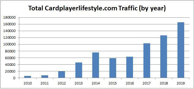 10 years Cardplayerlifestyle traffic