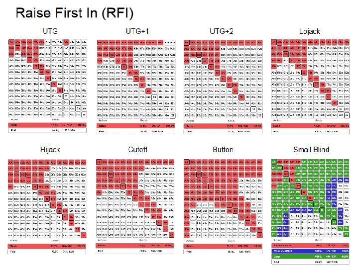RFI chart Pokercoaching.com
