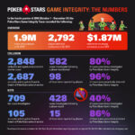 PokerStars Game Integrity