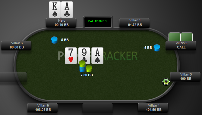 The flop of A97r hits and you cbet