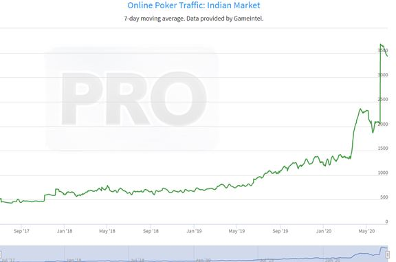 online poker traffic India